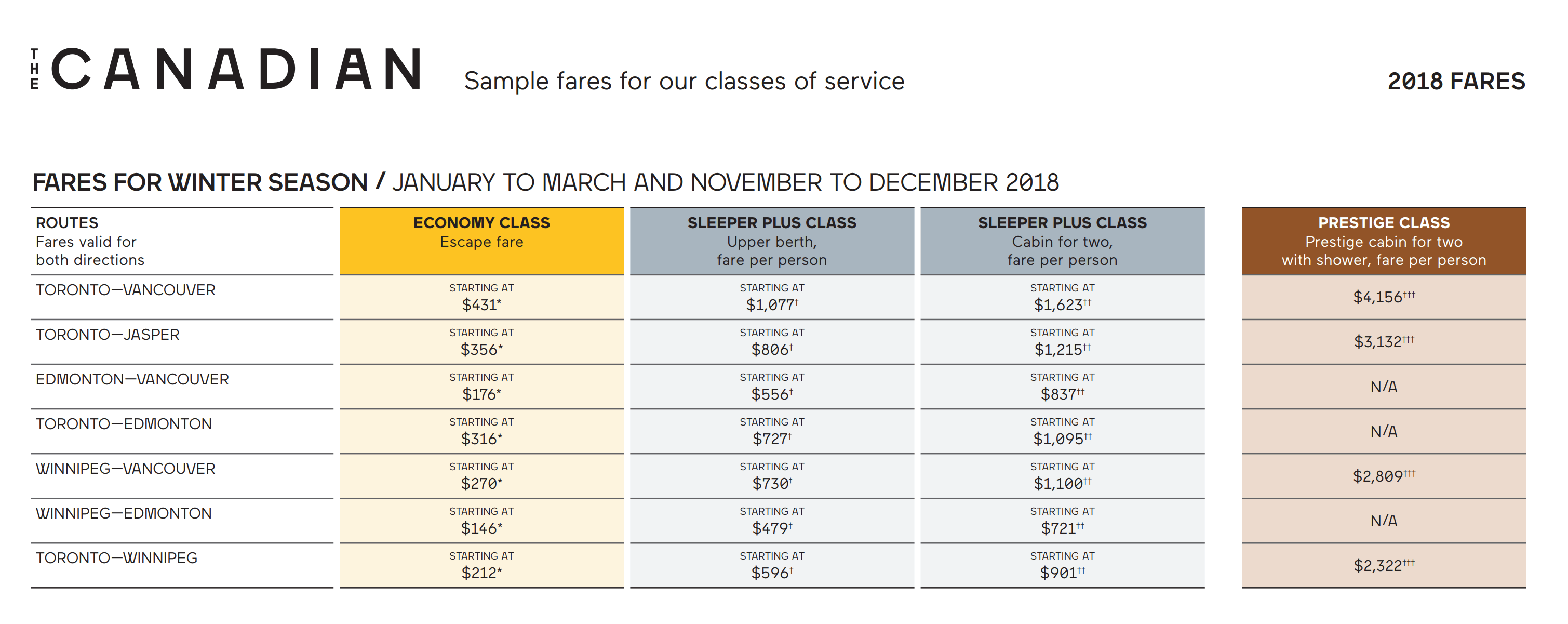 Prices for the train trip across Canada | Fares for the train across Canada